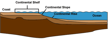 Continental Shelf Dynamics