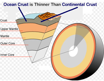 Earths crust earth s crust earth dynamics