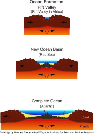 Ocean Floor | Oceans