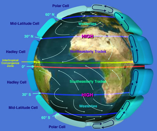 Earth's atmospheric circulation