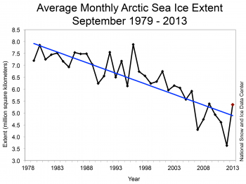Loss of arctic sea ice